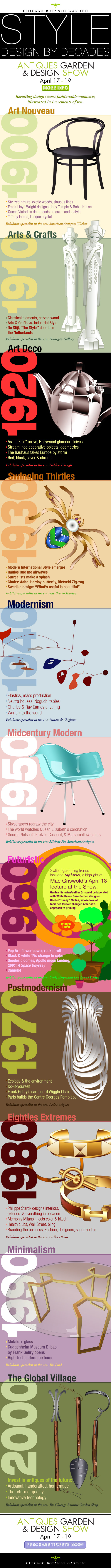 INFOGRAPHIC: Antiques, Garden & Design Show Design by the Decades