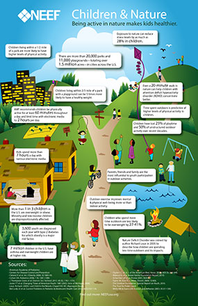 PHOTO: Infographic of health benefits of children being active in nature.